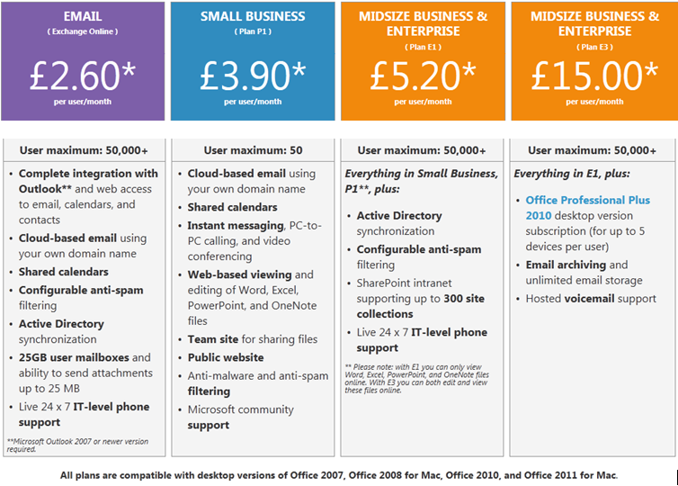 Office 365 small business plans uk